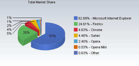 Total Browser Market Share by Net Applications