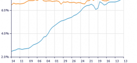 El tráfico de Facebook en EEUU crece y gana a Google en visitas