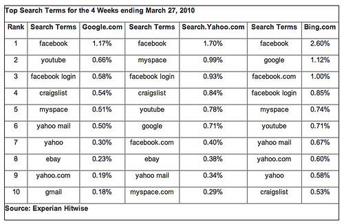 Facebook: El término más buscado en Google, Bing y Yahoo