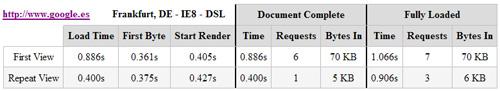 WebPage Performance - google.es