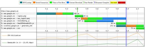 WebPage Performance Test - google.es - Gráfico