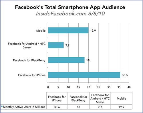 InsideFacebook - Facebook Total Smartphone App Audience