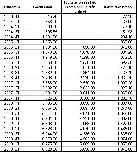 Facturación y beneficios de Google por trimetres desde el año 2003