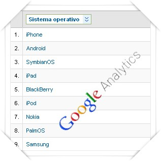 Google Analytics Operating Systems (Mobile Phones)