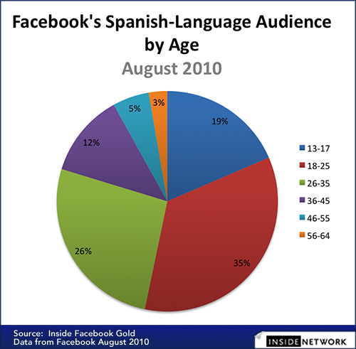Facebook's Spanish-Language Audience by Age