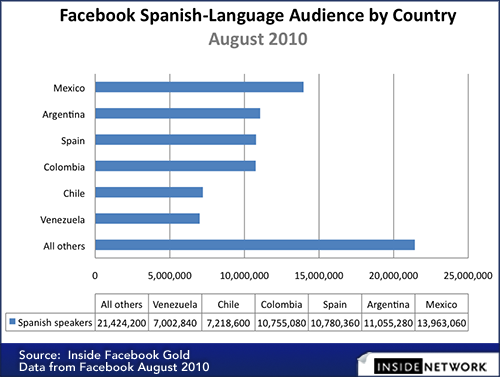 Facebook Spanish-Language Audience by Country