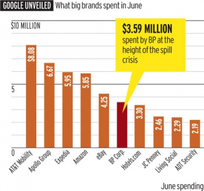 Google unveiled: What big brands spent in June