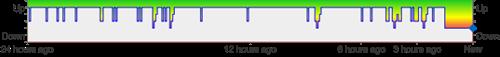 Estado del servicio de Facebook por Down Right Now - Servicio caído 22/sep/2010 21h