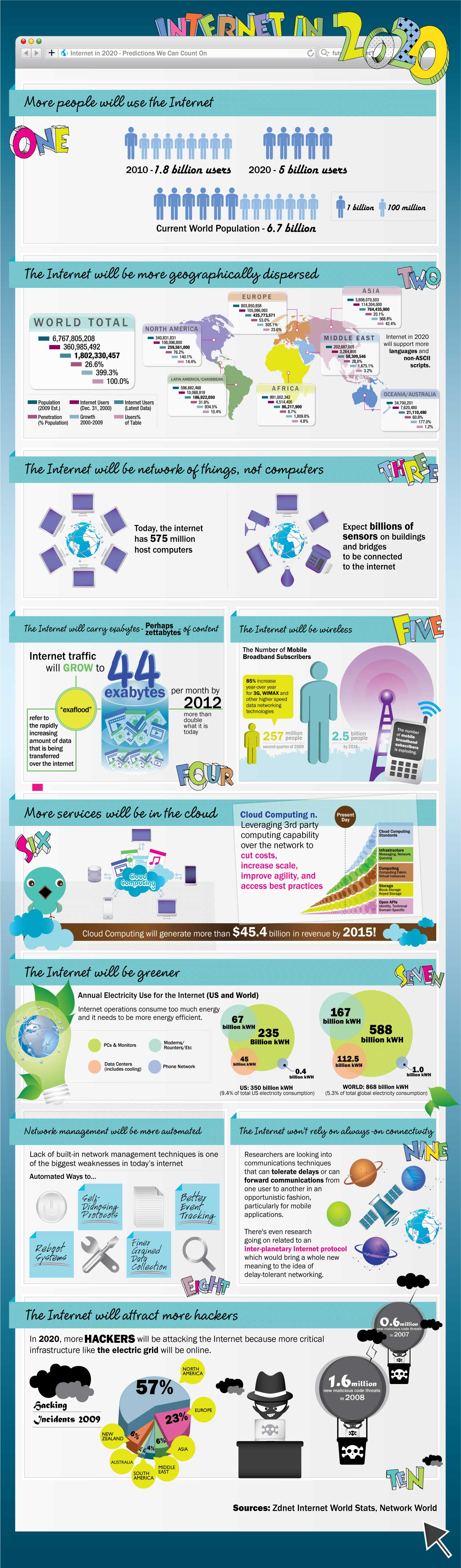 Internet en el año 2020, una infografía