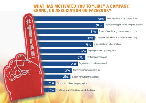 ¿Por qué la gente se hace fan de una página de Facebook?