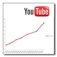 YouTube crece y crece