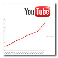 YouTube crece y crece