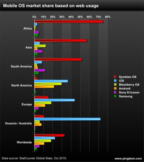 Datos de uso de Smartphones por región del mundo