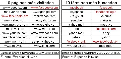 Facebook: La página más visitada en 2010 y también la más buscada