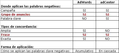 Palabras clave negativas PPC