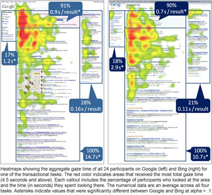 Eye Tracking Bing vs. Google: A Second Look