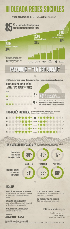 Infografía sobre el uso de las Redes Sociales en España