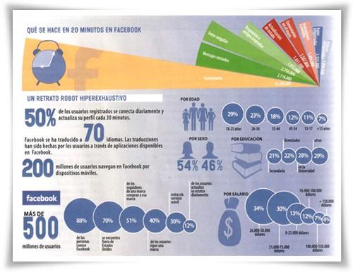 Tú haces amigos, Facebook millones - Infografía Revista CAPITAL abril 2011