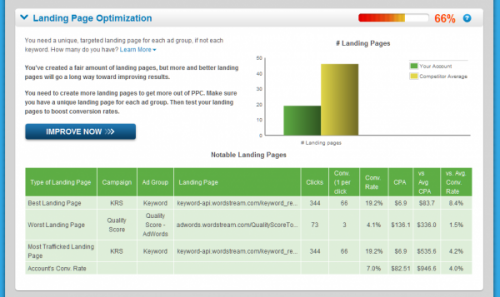 WordStream AdWords Performance Grader (pantallazos de Search Engine Land)