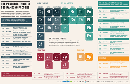 The Periodic Table Of SEO Ranking Factors (Search Engine Land)