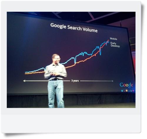 Google Inside Search - Google Search Volume: Desktop vs Mobile