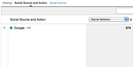 Google Analytics: Social Action Report