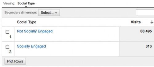 Google Analytics: Social Engagement Report