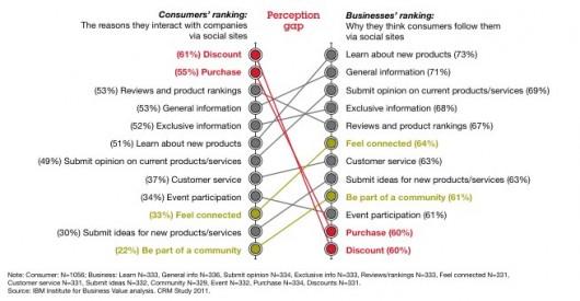 Lo que quieren los fans: Descuentos y no información sobre productos - Estudio de IBM