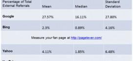 Tráfico de buscadores a páginas de Facebook