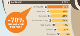 FACEBOOK: Engagement Ratio Per Platform