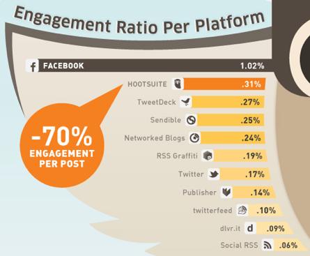 FACEBOOK: Engagement Ratio Per Platform