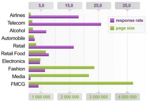 Companies respond to just 5% of questions on Facebook: Socialbakers (http://econsultancy.com/uk/blog/8149-companies-respond-to-just-5-of-questions-on-facebook)