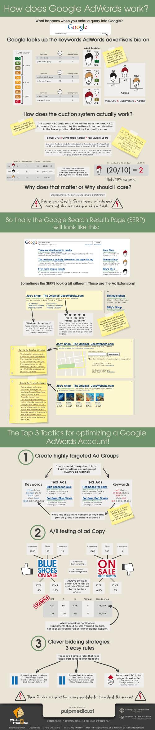 Infografía del funcionamiento de Google AdWords