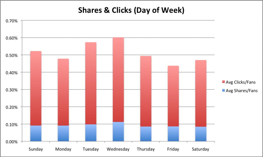 Contenido compartido y Clicks según día de la semana - Fuente: EdgeRankChecker