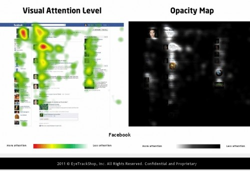 Facebook: Profile photo and first post won most attention on the Facebook profile.
