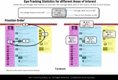 "FACEBOOK: ""Fixation order"" is the order in which most people looked at areas of interest on the page. In Facebook's case, and most others, viewers began at the middle."