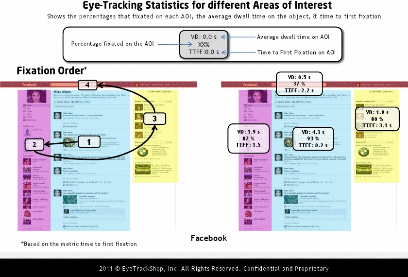"""FACEBOOK: """"Fixation order"""" is the order in which most people looked at areas of interest on the page. In Facebook's case, and most others, viewers began at the middle."""