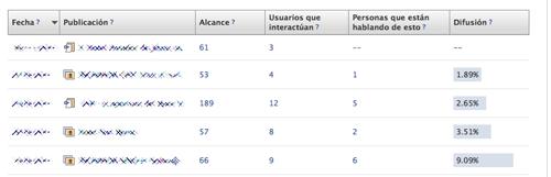 Estadísticas de Facebook nuevas