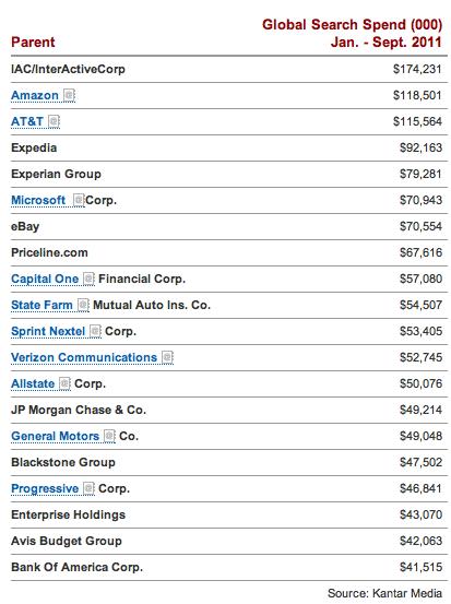 Cuanto gastan los grandes anunciantes en Google Adwords (enero a septiembre 2011)