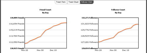 TweetStats: Estadística de personas a las que seguimos (siguiendo) y seguidores.