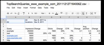 Hoja de cálculo con las consultas de búsqueda de Google Webmaster Tools