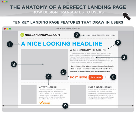 Anatomy of a landing page