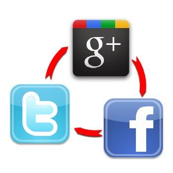Google Plus, Twitter y Facebook
