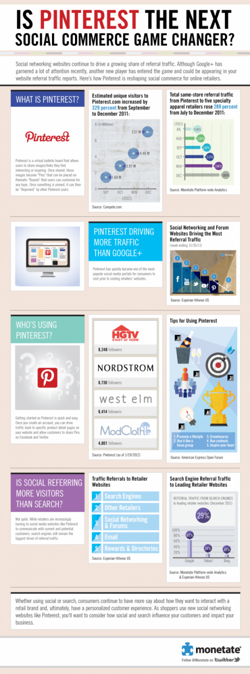Pinterest en el Marketing Online