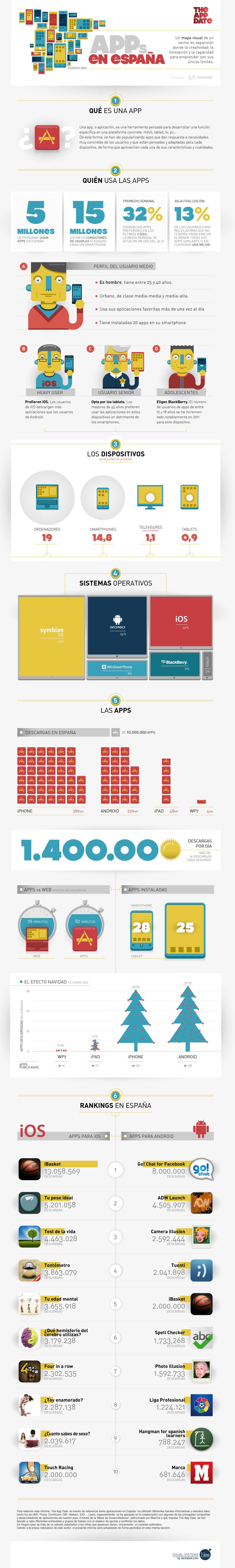 Infografía trimestral The App Date