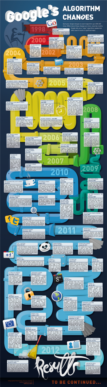 Google Algorithm Change 1998-2012