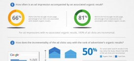 Google Research: Even If You Rank #1 Organically, You Can Double Your Clicks With Paid Search