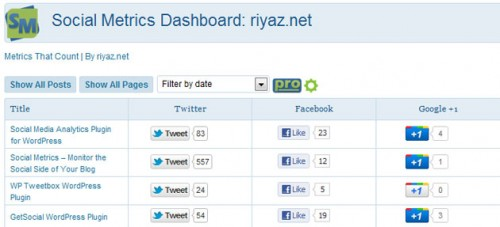 WordPress Plugin: Social Metrics