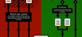 SEM: Aumentar conversiones y reducir costes por click (infografía)