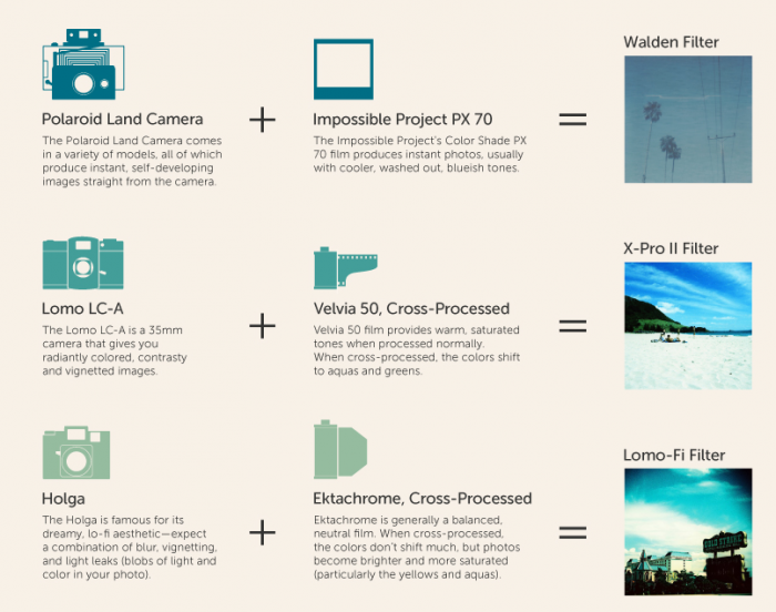 Instagram Filters: How the Filters Were Originally Created
